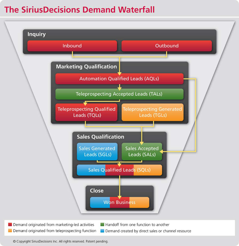 SiriusDecisions_Waterfall_Chart2012_v3