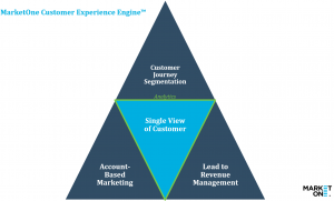MarketOne Customer Experience Engine - TM