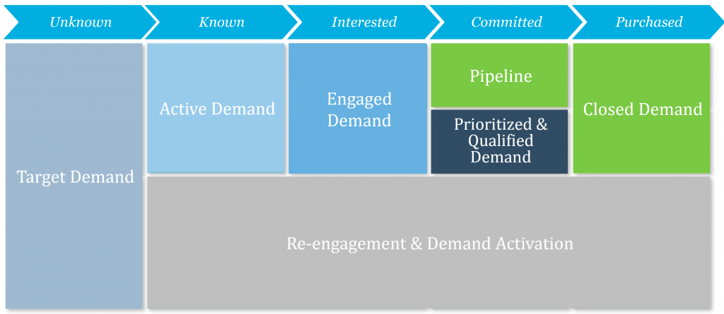 Customer Journey Framework - simple version