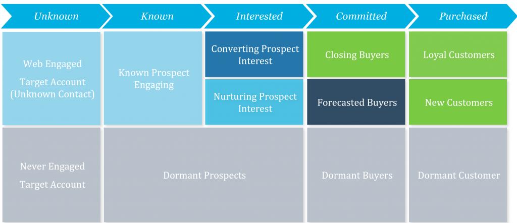 Customer Journey Framework - complex version