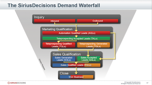 The SiriusDecisions Demand Waterfall